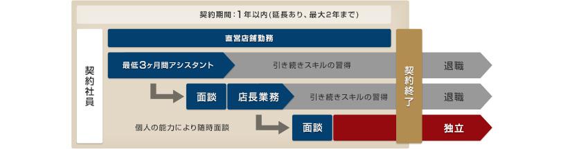 インターン制度:契約期間中の流れ