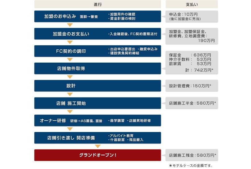 FC加盟契約と開店までの支出の流れ