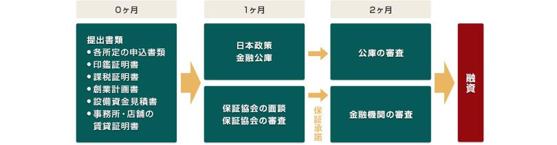 参考資料:公共融資申込みの流れ